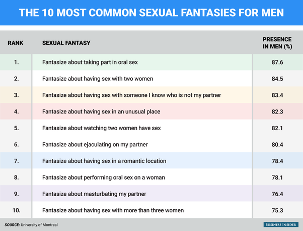 Top sexual womens fantasies