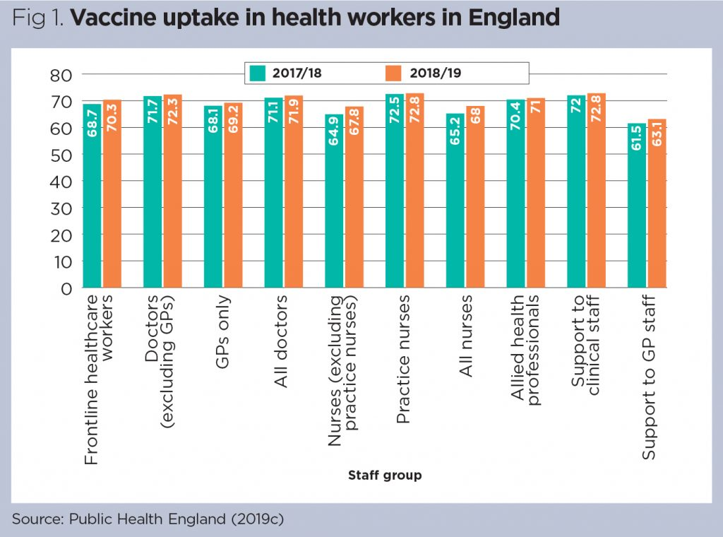 Care vaccination adult worker health