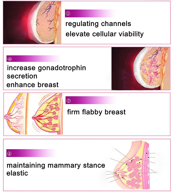 Breast firming pills message boards