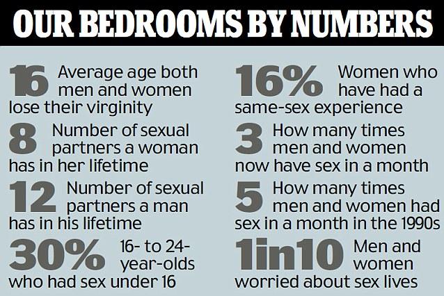 Girls lose their virginity