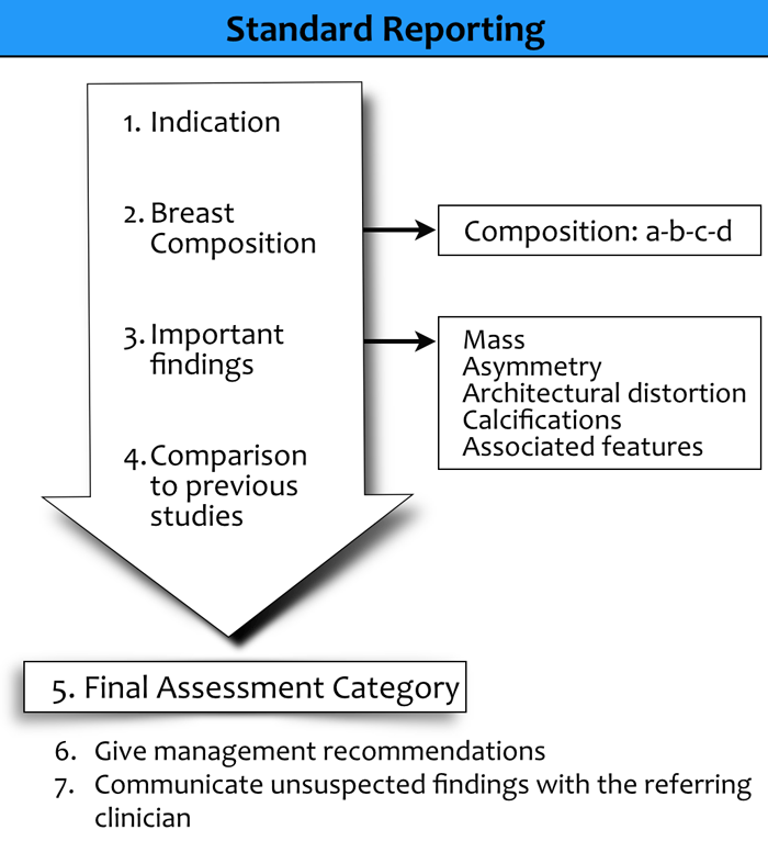 Management of breast mass